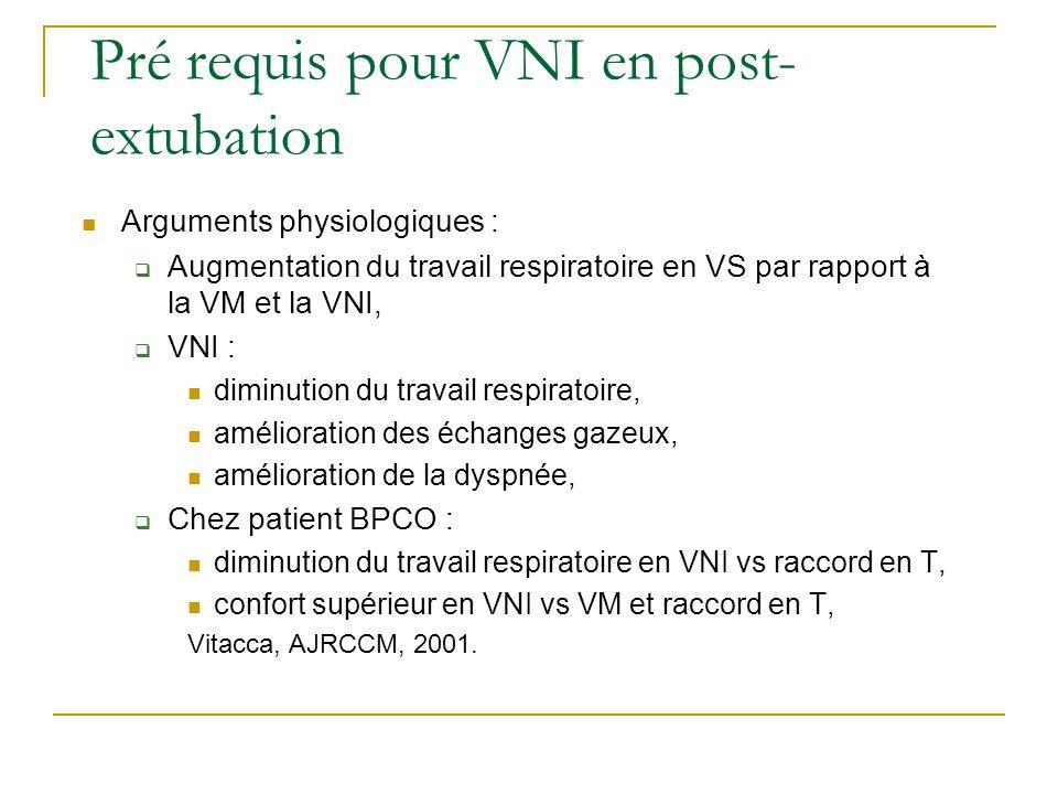 Pré requis pour VNI en post- extubation Arguments physiologiques : Augmentation du travail respiratoire en VS par rapport à la VM et la VNI, VNI : dim