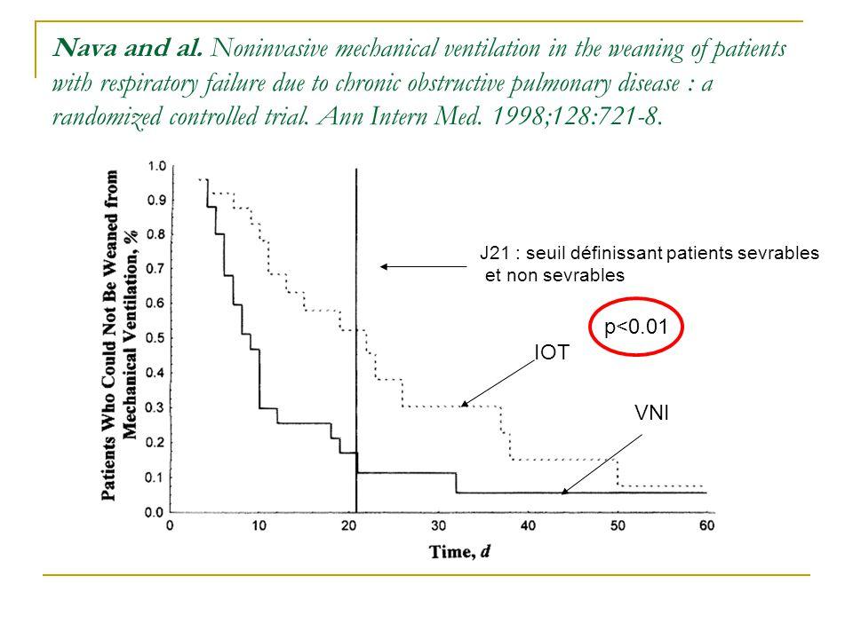 VNI en post-extubation et PREVENTION DE LA DRA 1 étude randomisée : Ferrer, 2006