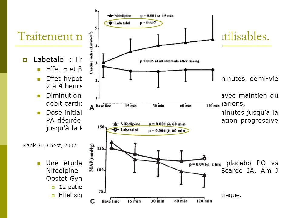 Traitement médicamenteux : molécules utilisables. Labetalol : Trandate ® : Effet α et β-bloquant (1/7), Effet hypotensif en 2 à 5 minutes, pic entre 5