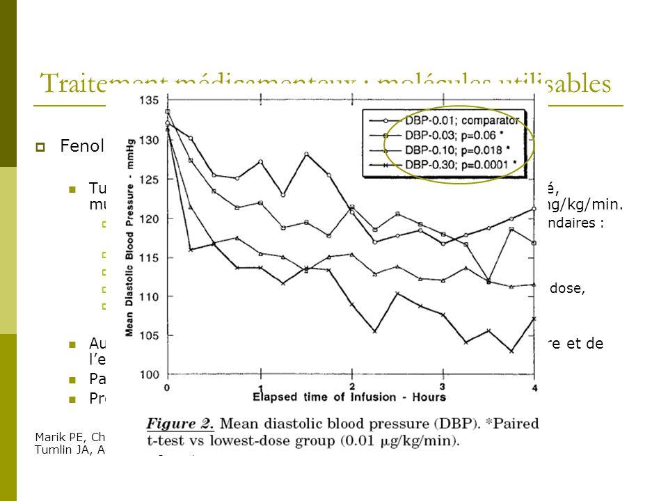 Traitement médicamenteux : molécules utilisables Fenoldopam : Tumlin JA, Acad Emerg Med, 2000 : essai randomisé, contrôlé, multicentrique, en double a