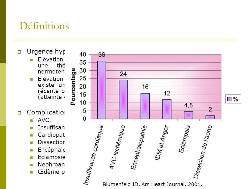 Définitions Urgence hypertensive : Elévation de la PA > 180/120 mmHg avec atteinte viscérale, nécessitant une thérapeutique antihypertensive mais pas