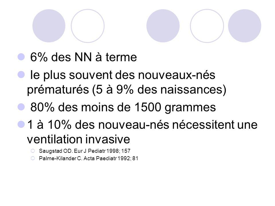6% des NN à terme le plus souvent des nouveaux-nés prématurés (5 à 9% des naissances) 80% des moins de 1500 grammes 1 à 10% des nouveau-nés nécessitent une ventilation invasive Saugstad OD.