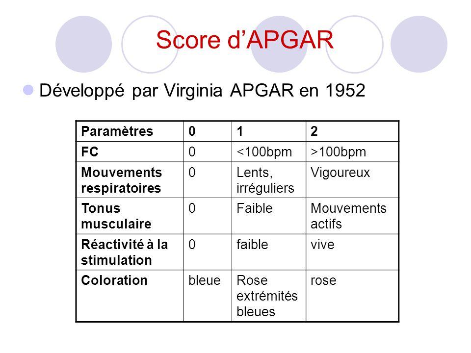 Score dAPGAR Développé par Virginia APGAR en 1952 Paramètres012 FC0<100bpm>100bpm Mouvements respiratoires 0Lents, irréguliers Vigoureux Tonus musculaire 0FaibleMouvements actifs Réactivité à la stimulation 0faiblevive ColorationbleueRose extrémités bleues rose