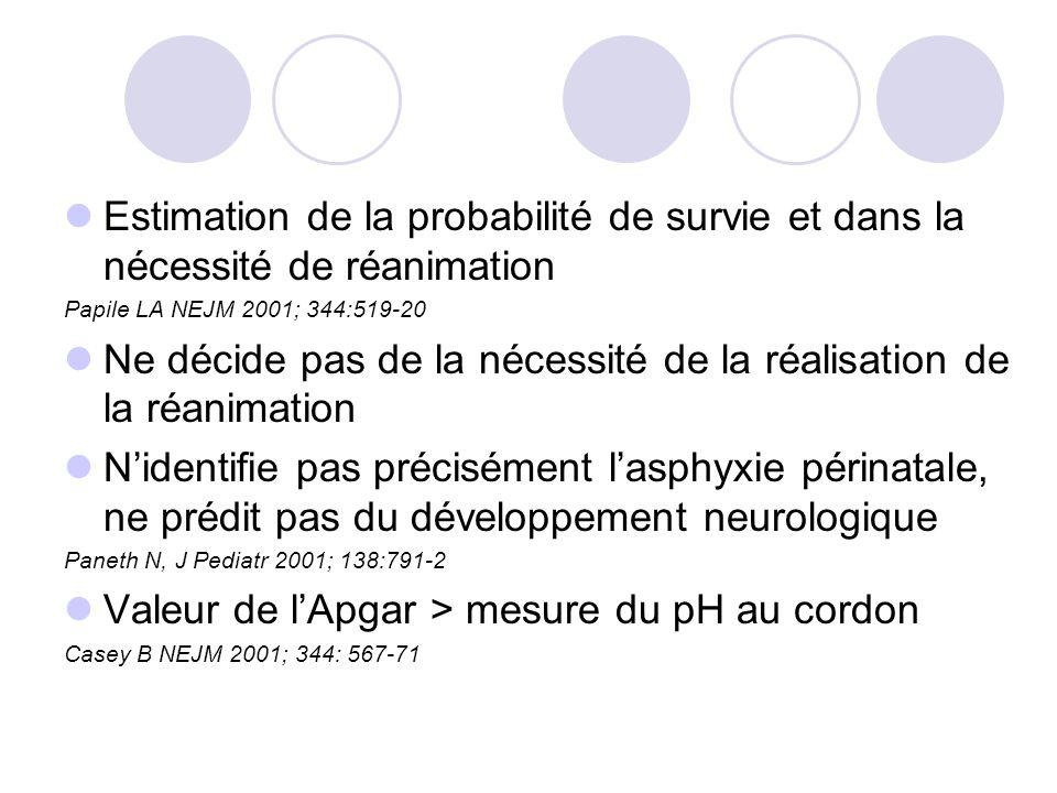 Estimation de la probabilité de survie et dans la nécessité de réanimation Papile LA NEJM 2001; 344:519-20 Ne décide pas de la nécessité de la réalisation de la réanimation Nidentifie pas précisément lasphyxie périnatale, ne prédit pas du développement neurologique Paneth N, J Pediatr 2001; 138:791-2 Valeur de lApgar > mesure du pH au cordon Casey B NEJM 2001; 344: 567-71