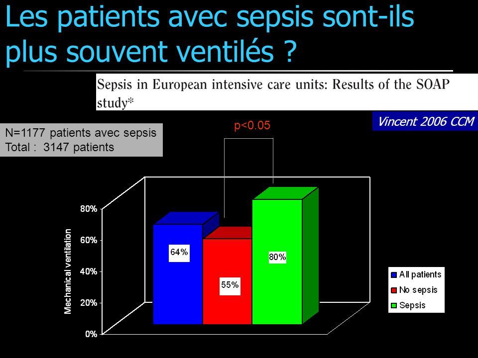 Les patients avec sepsis sont-ils plus souvent ventilés ? Vincent 2006 CCM p<0.05 N=1177 patients avec sepsis Total : 3147 patients