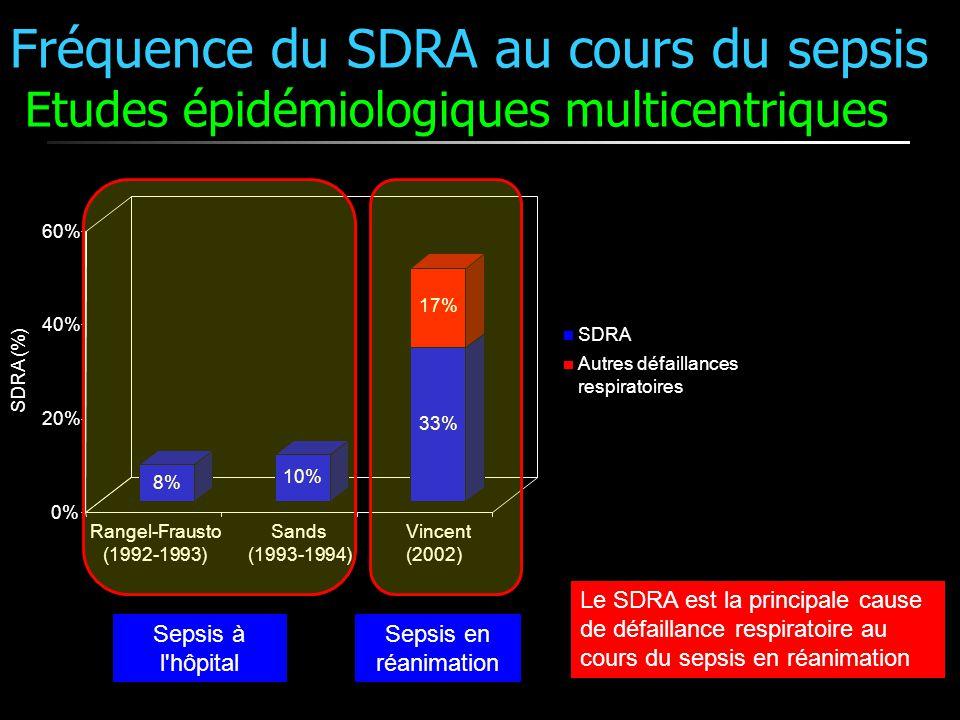 Fréquence du SDRA au cours du sepsis Etudes épidémiologiques multicentriques 8% 10% 33% 17% 0% 20% 40% 60% SDRA (%) Rangel-Frausto (1992-1993) Sands (