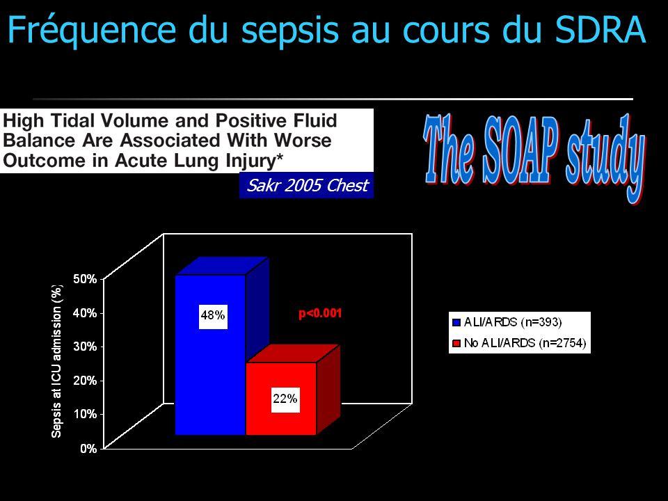 Fréquence du sepsis au cours du SDRA Sakr 2005 Chest