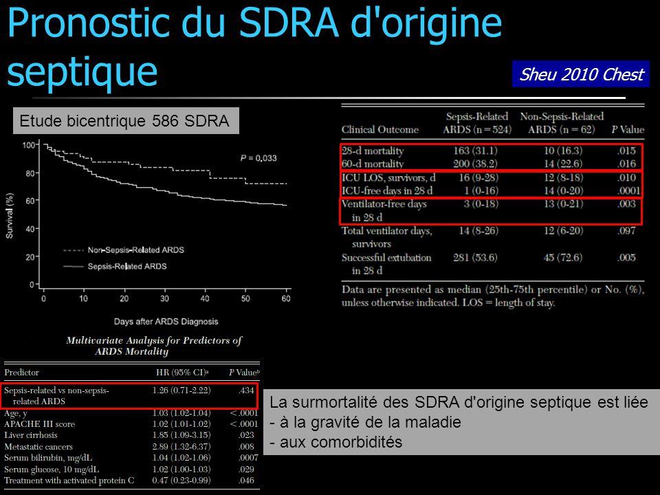 Pronostic du SDRA d'origine septique Sheu 2010 Chest Etude bicentrique 586 SDRA La surmortalité des SDRA d'origine septique est liée - à la gravité de