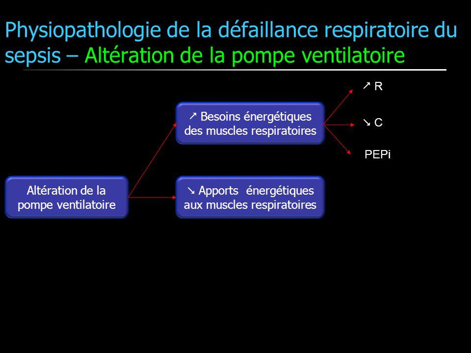 Altération de la pompe ventilatoire Besoins énergétiques des muscles respiratoires Apports énergétiques aux muscles respiratoires R C PEPi Physiopatho