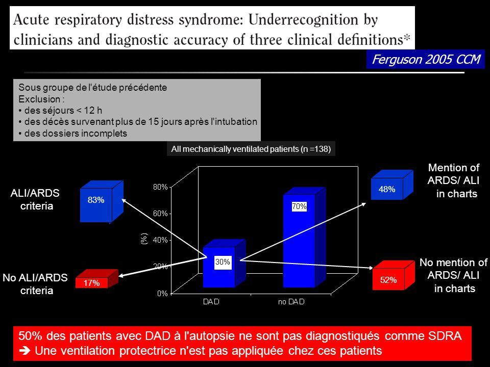 All mechanically ventilated patients (n =138) 48% 52% Mention of ARDS/ ALI in charts No mention of ARDS/ ALI in charts Sous groupe de l'étude précéden