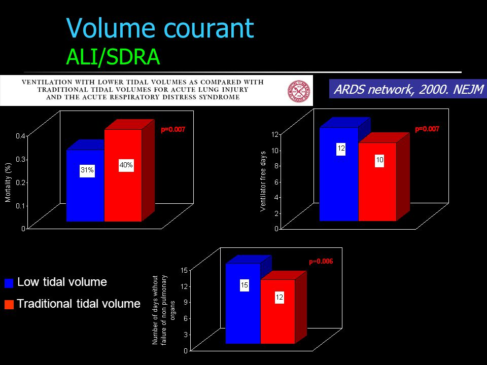 Volume courant ALI/SDRA Low tidal volume Traditional tidal volume ARDS network, 2000. NEJM