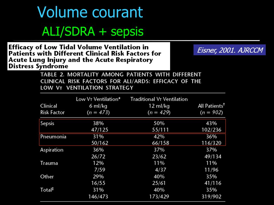 Volume courant ALI/SDRA + sepsis Eisner, 2001. AJRCCM