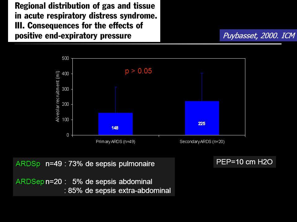 ARDSp ARDSpn=49 : 73% de sepsis pulmonaire ARDSep ARDSepn=20 : 5% de sepsis abdominal : 85% de sepsis extra-abdominal p > 0.05 PEP=10 cm H2O Puybasset