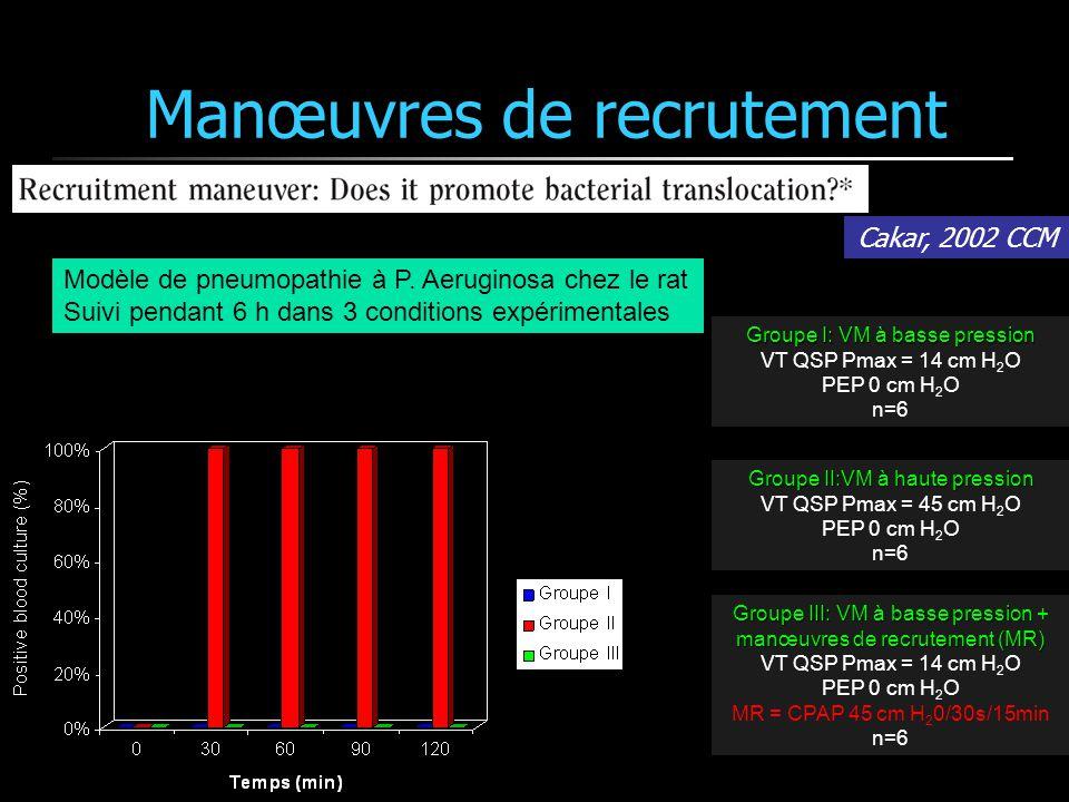Groupe I: VM à basse pression VT QSP Pmax = 14 cm H 2 O PEP 0 cm H 2 O n=6 Groupe II:VM à haute pression VT QSP Pmax = 45 cm H 2 O PEP 0 cm H 2 O n=6
