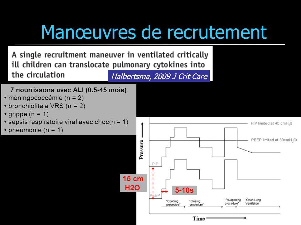 Manœuvres de recrutement Halbertsma, 2009 J Crit Care 7 nourrissons avec ALI (0.5-45 mois) méningococcémie (n = 2) bronchiolite à VRS (n = 2) grippe (