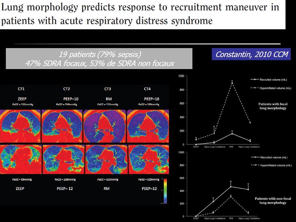 Constantin, 2010 CCM19 patients (79% sepsis) 47% SDRA focaux, 53% de SDRA non focaux