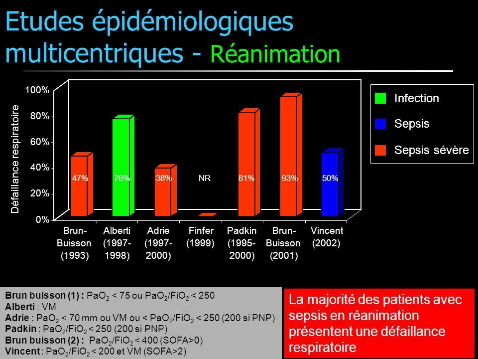 Etudes épidémiologiques multicentriques - Réanimation Brun buisson (1) : PaO 2 < 75 ou PaO 2 /FiO 2 < 250 Alberti : VM Adrie : PaO 2 < 70 mm ou VM ou