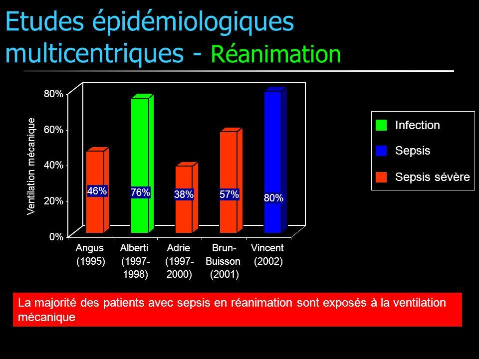 Etudes épidémiologiques multicentriques - Réanimation Sepsis Sepsis sévère Infection 46% 76% 38%57% 80% 0% 20% 40% 60% 80% Ventilation mécanique Angus