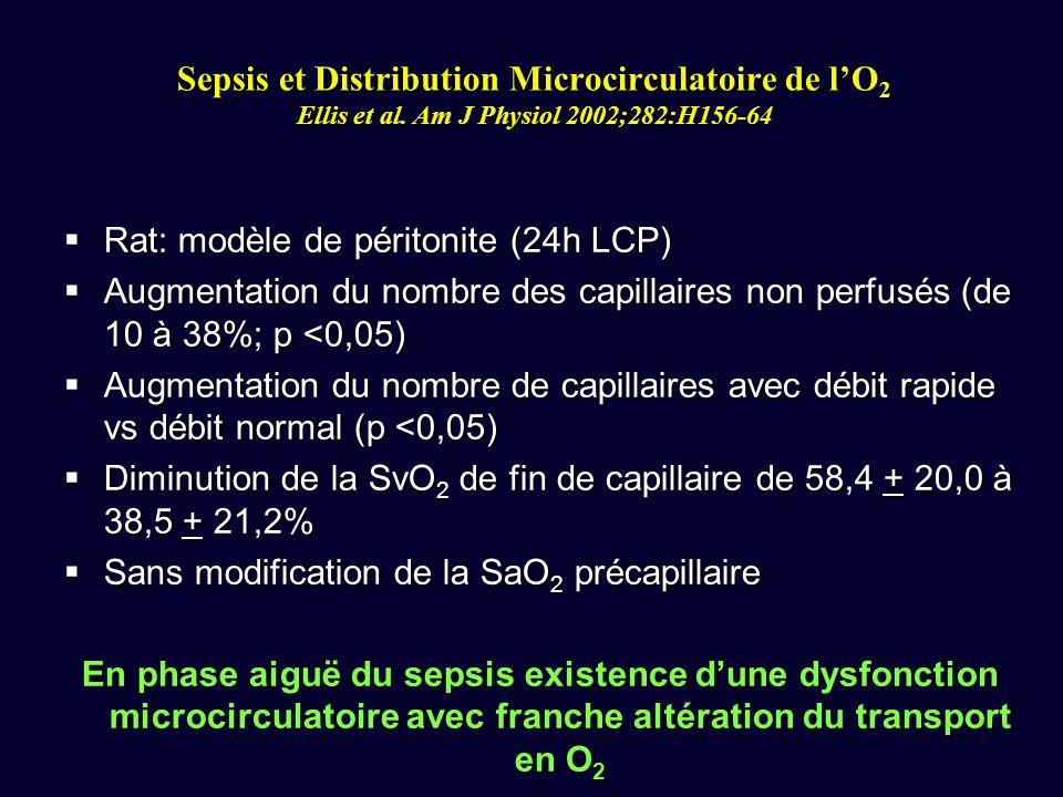 Rat: modèle de péritonite (24h LCP) Rat: modèle de péritonite (24h LCP) Augmentation du nombre des capillaires non perfusés (de 10 à 38%; p <0,05) Aug