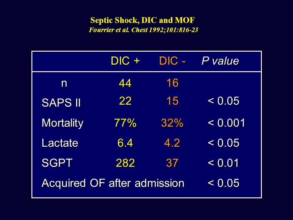 DIC + DIC - P value n 44 16 SAPS II 2215 < 0.05 Mortality77%32% < 0.001 Lactate6.44.2 < 0.05 SGPT28237 < 0.01 Acquired OF after admission < 0.05 Septic Shock, DIC and MOF Fourrier et al.