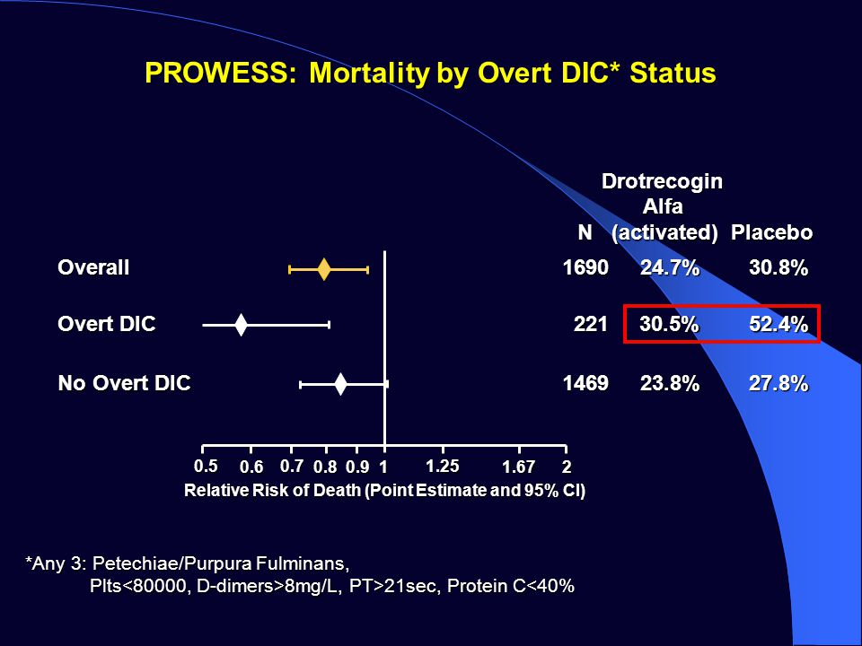 PROWESS: Mortality by Overt DIC* Status Drotrecogin Drotrecogin Alfa Alfa N (activated) Placebo N (activated) Placebo Overall 221 30.5% 52.4% 1469 23.