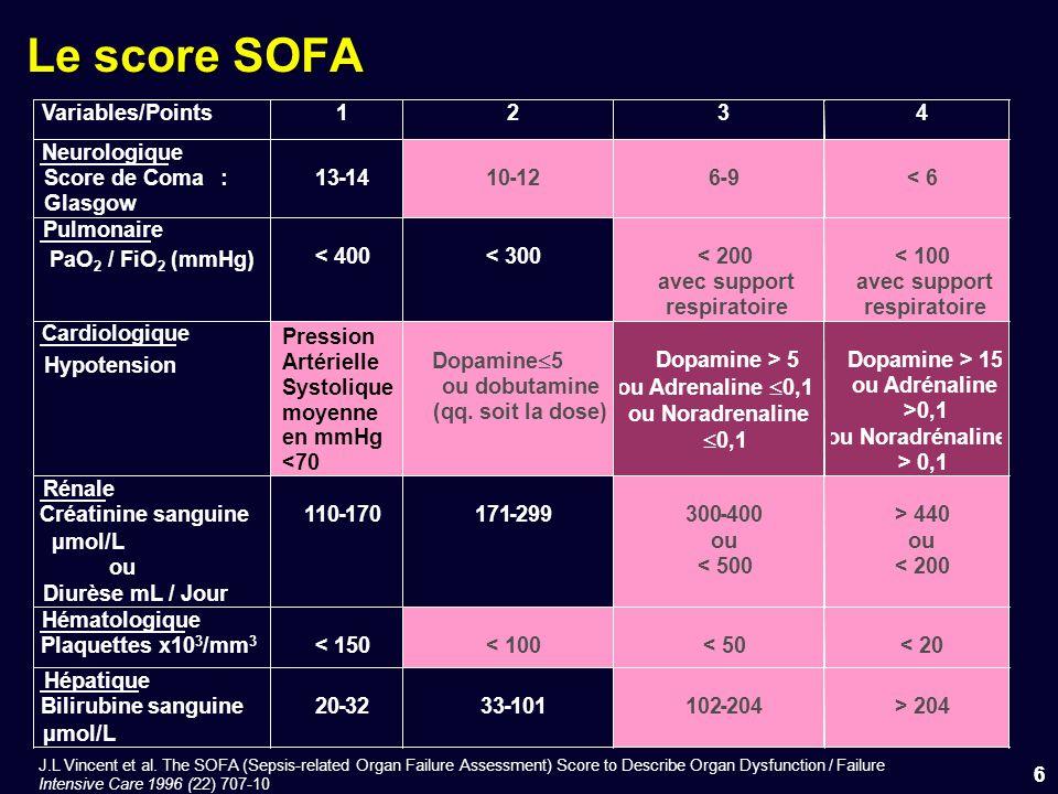Serial evaluation of the SOFA score to predict outcome in critically ill patients Ferreira & Vincent, JAMA 2001 SOFA mesuré à ladmission puis toutes les 48hSOFA mesuré à ladmission puis toutes les 48h SOFA initial ou SOFA max > 11 : 80%SOFA initial ou SOFA max > 11 : 80% SOFA moyen > 5 : 80%SOFA moyen > 5 : 80% Elévation du SOFA sur les premières 24h prédit une mortalité dau moins 50%