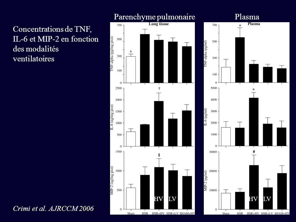 Concentrations de TNF, IL-6 et MIP-2 en fonction des modalités ventilatoires Parenchyme pulmonairePlasma Crimi et al. AJRCCM 2006 HVLVHVLV