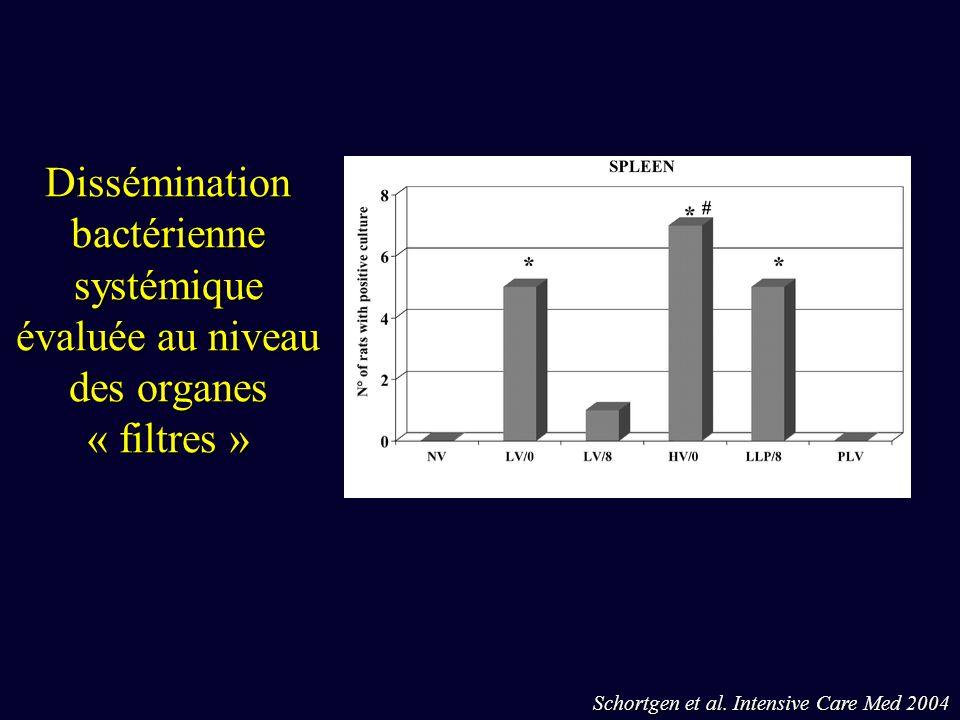Schortgen et al. Intensive Care Med 2004 Dissémination bactérienne systémique évaluée au niveau des organes « filtres »