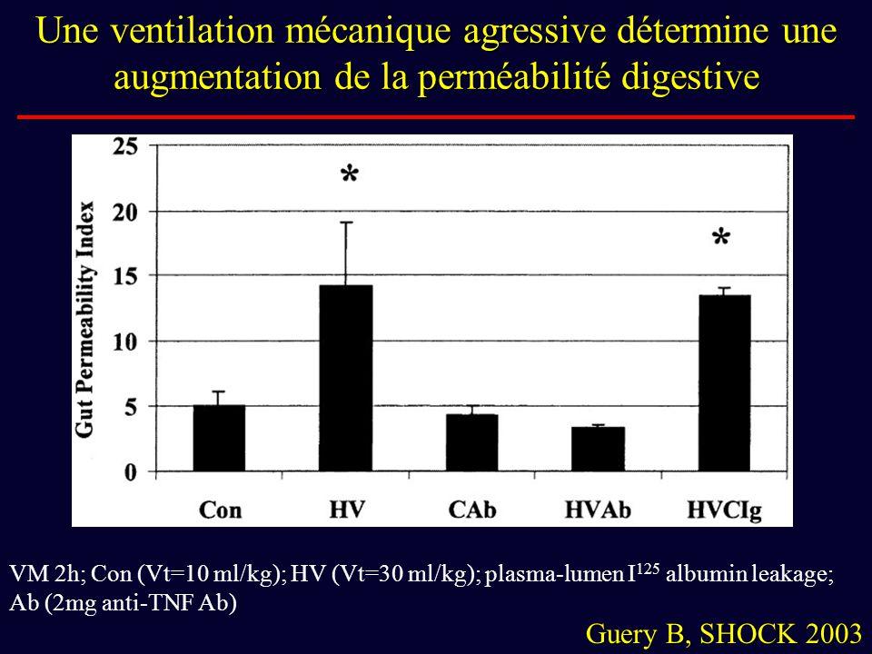 Une ventilation mécanique agressive détermine une augmentation de la perméabilité digestive VM 2h; Con (Vt=10 ml/kg); HV (Vt=30 ml/kg); plasma-lumen I