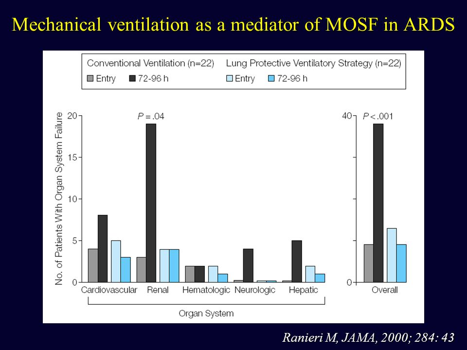 Mechanical ventilation as a mediator of MOSF in ARDS Ranieri M, JAMA, 2000; 284: 43