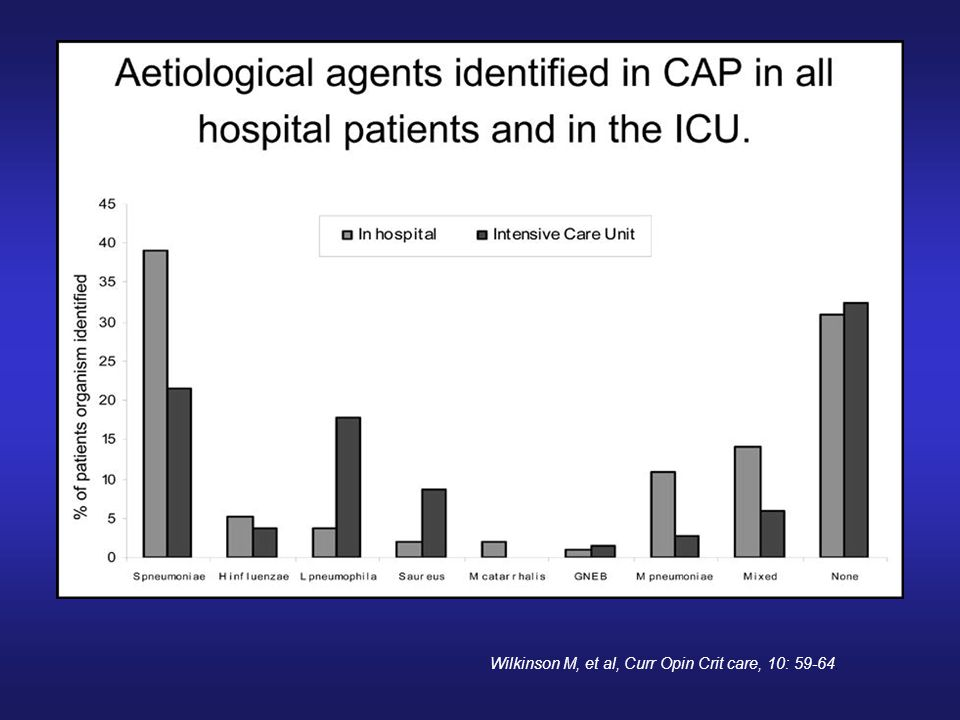 Wilkinson M, et al, Curr Opin Crit care, 10: 59-64.