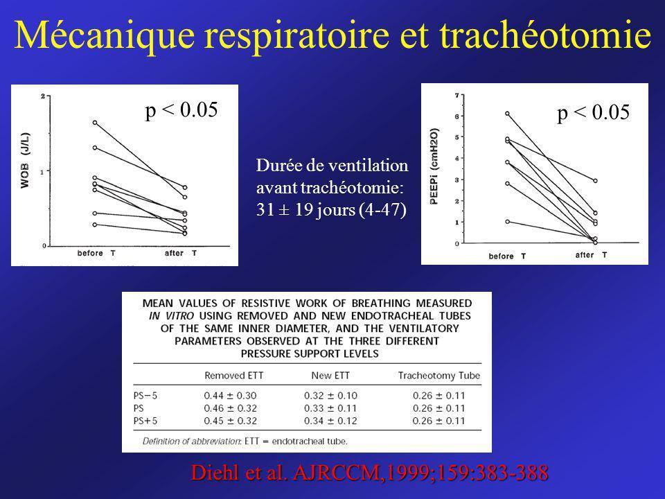 Mécanique respiratoire et trachéotomie Diehl et al. AJRCCM,1999;159:383-388 Durée de ventilation avant trachéotomie: 31 ± 19 jours (4-47) p < 0.05