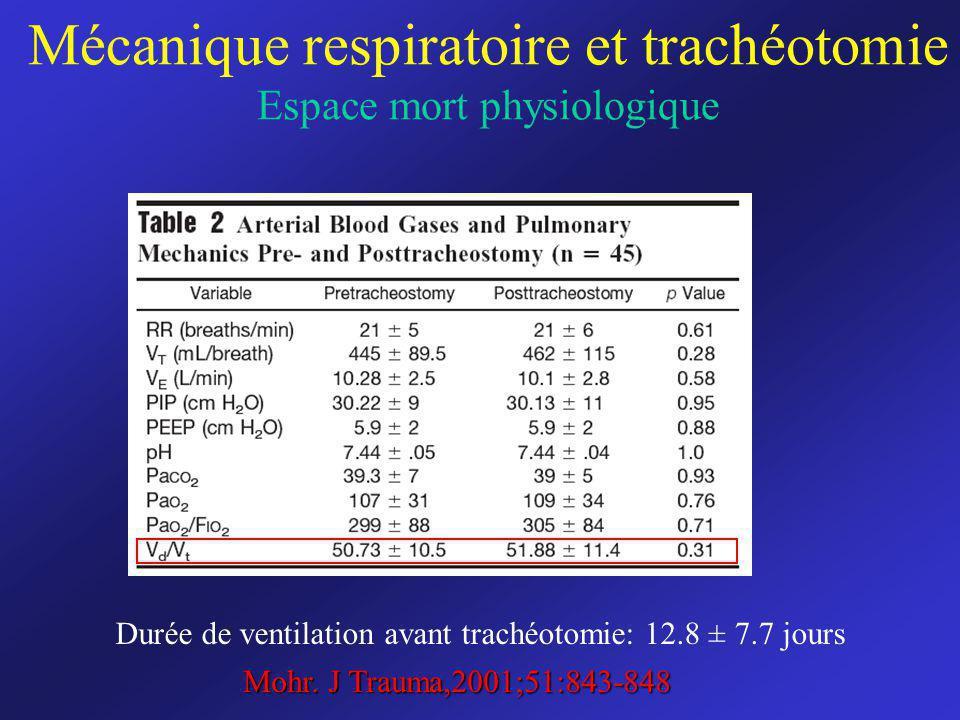 Mécanique respiratoire et trachéotomie Espace mort physiologique Durée de ventilation avant trachéotomie: 12.8 ± 7.7 jours Mohr. J Trauma,2001;51:843-