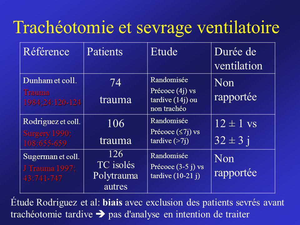RéférencePatientsEtudeDurée de ventilation Dunham et coll. Trauma 1984;24:120-124 74 trauma Randomisée Précoce (4j) vs tardive (14j) ou non trachéo No