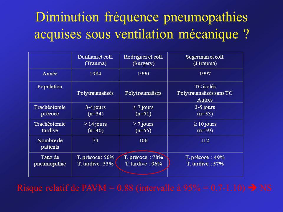 Diminution fréquence pneumopathies acquises sous ventilation mécanique ? Dunham et coll. (Trauma) Rodriguez et coll. (Surgery) Sugerman et coll. (J tr