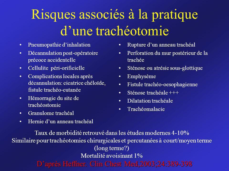 Risques associés à la pratique dune trachéotomie Pneumopathie dinhalation Décannulation post-opératoire précoce accidentelle Cellulite péri-orificiell
