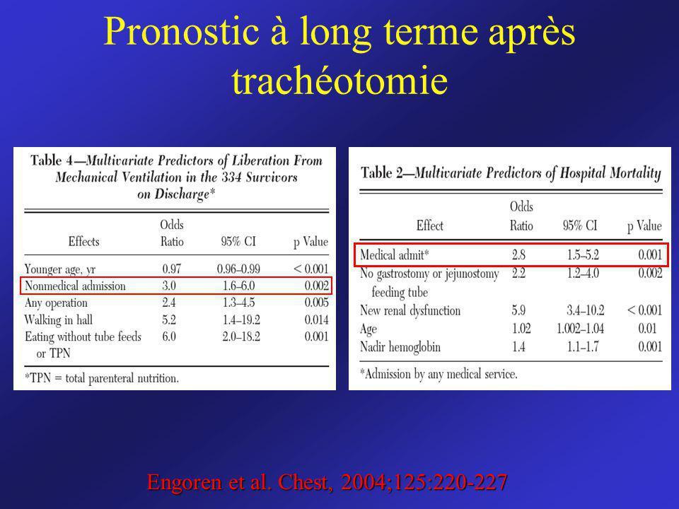 Pronostic à long terme après trachéotomie Engoren et al. Chest, 2004;125:220-227