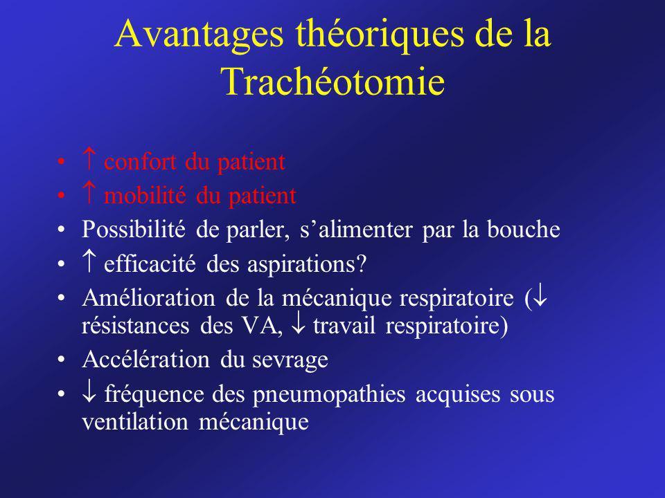 Avantages théoriques de la Trachéotomie confort du patient mobilité du patient Possibilité de parler, salimenter par la bouche efficacité des aspirations.
