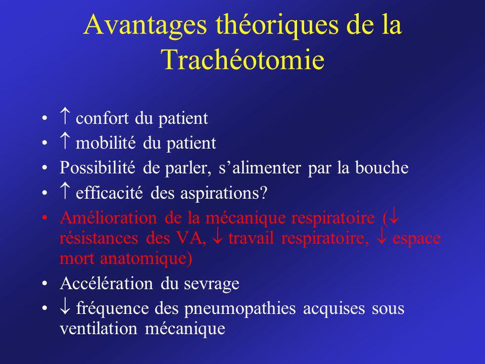 Avantages théoriques de la Trachéotomie confort du patient mobilité du patient Possibilité de parler, salimenter par la bouche efficacité des aspirati