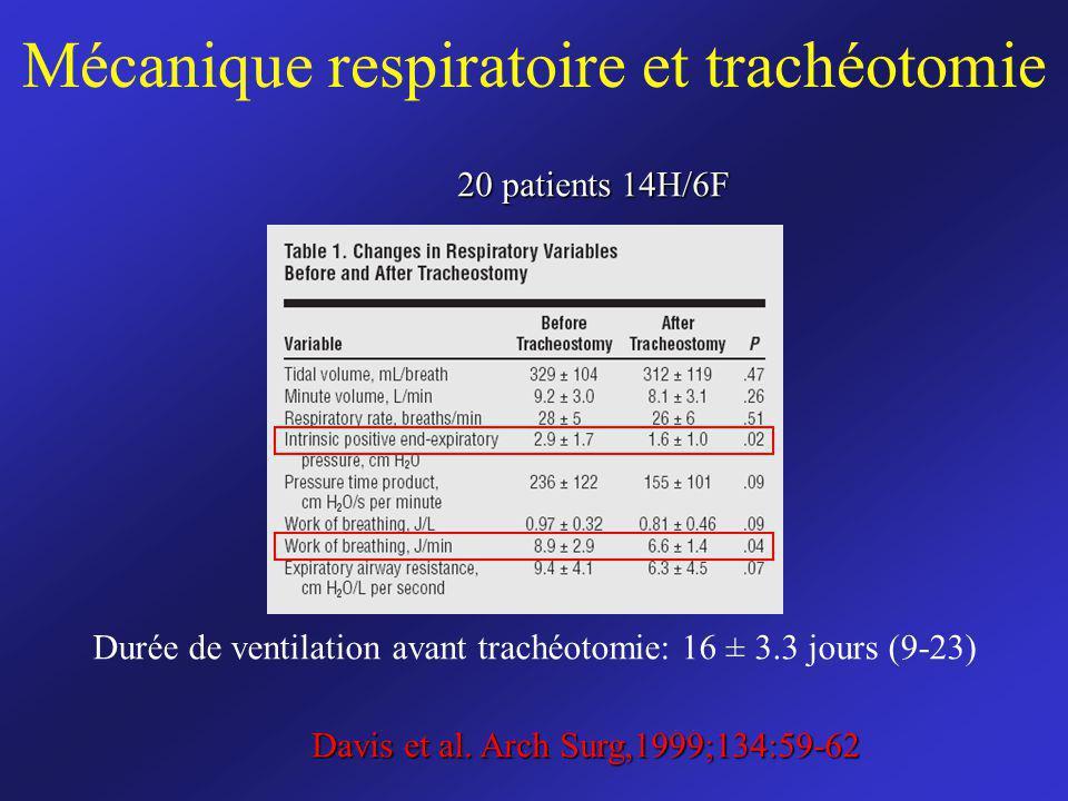 Mécanique respiratoire et trachéotomie Davis et al. Arch Surg,1999;134:59-62 Durée de ventilation avant trachéotomie: 16 ± 3.3 jours (9-23) 20 patient