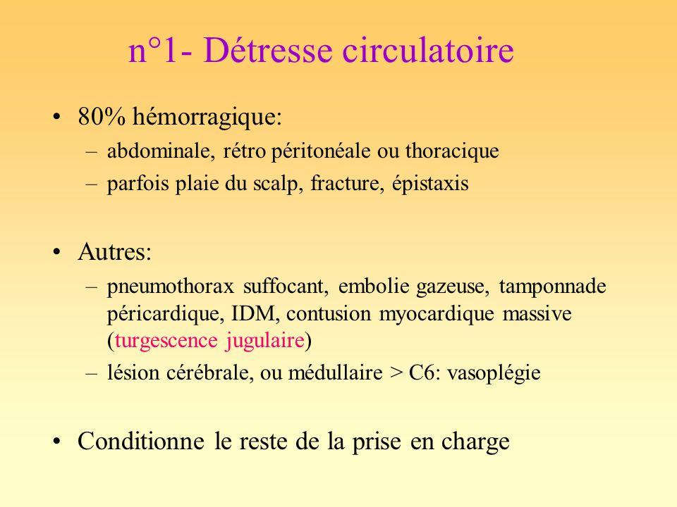Détresse circulatoire Remplissage vasculaire: –Cristalloïdes ou HEA –Accélérateur de perfusion + réchauffeur Transfusion Amines vasopressives: Adrénaline Objectifs PAM ( PAS ): –> 70 (90) mmHg en labsence de lésion neurologique –> 90 (120) mmHg en cas de trauma crânien ou médullaire sévère Objectifs Hb: > 7 g/dL