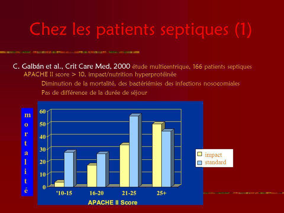 Chez les patients septiques (1) C. Galbán et al., Crit Care Med, 2000 étude multicentrique, 166 patients septiques APACHE II score > 10, impact/nutrit