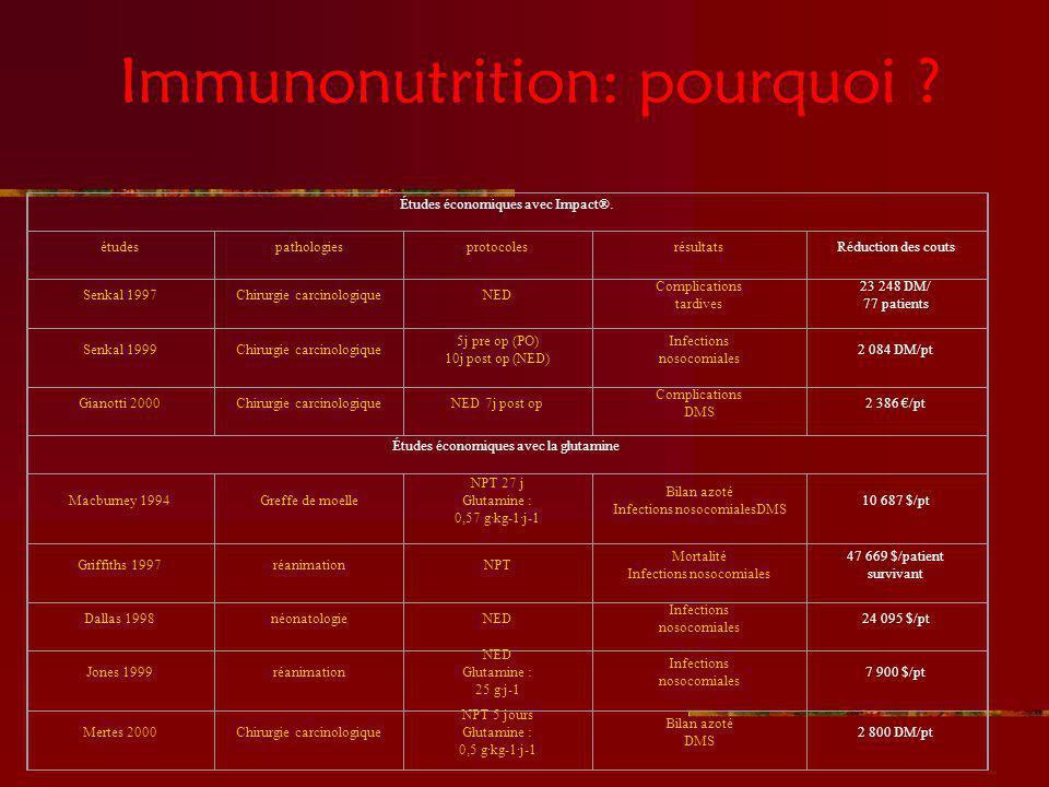 Immunonutrition: pourquoi ? Études économiques avec Impact®. étudespathologiesprotocolesrésultatsRéduction des couts Senkal 1997Chirurgie carcinologiq