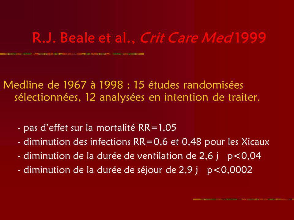 R.J. Beale et al., Crit Care Med 1999 Medline de 1967 à 1998 : 15 études randomisées sélectionnées, 12 analysées en intention de traiter. - pas deffet