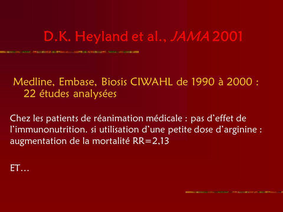 D.K. Heyland et al., JAMA 2001 Medline, Embase, Biosis CIWAHL de 1990 à 2000 : 22 études analysées Chez les patients de réanimation médicale : pas def