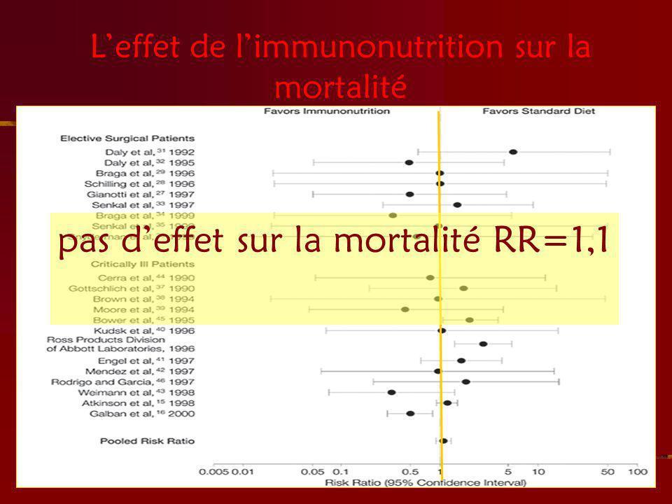 Leffet de limmunonutrition sur la mortalité pas deffet sur la mortalité RR=1,1