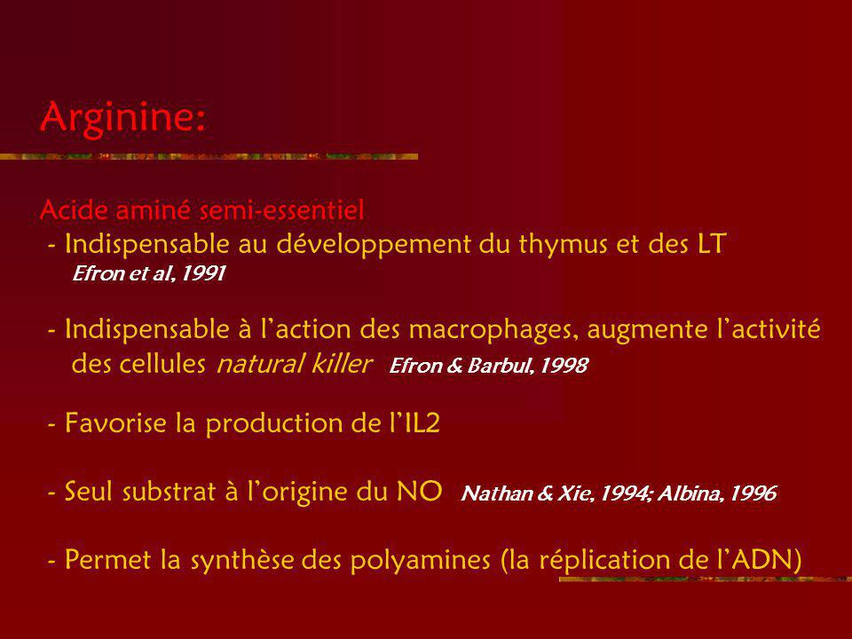 Arginine: Acide aminé semi-essentiel - Indispensable au développement du thymus et des LT Efron et al, 1991 - Indispensable à laction des macrophages, augmente lactivité des cellules natural killer Efron & Barbul, 1998 - Favorise la production de lIL2 - Seul substrat à lorigine du NO Nathan & Xie, 1994; Albina, 1996 - Permet la synthèse des polyamines (la réplication de lADN)