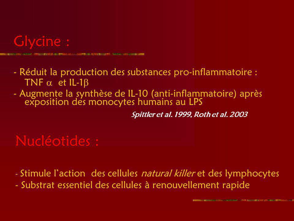 Glycine : - Réduit la production des substances pro-inflammatoire : TNF et IL-1 - Augmente la synthèse de IL-10 (anti-inflammatoire) après exposition des monocytes humains au LPS Spittler et al.