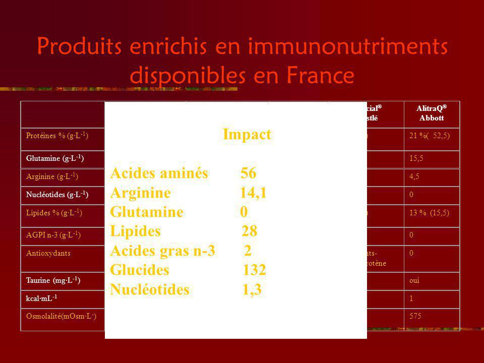 Produits enrichis en immunonutriments disponibles en France Impact ® Novartis Perative ® Abbott Stresson ® Nutricia Crucial ® Nestlé AlitraQ ® Abbott
