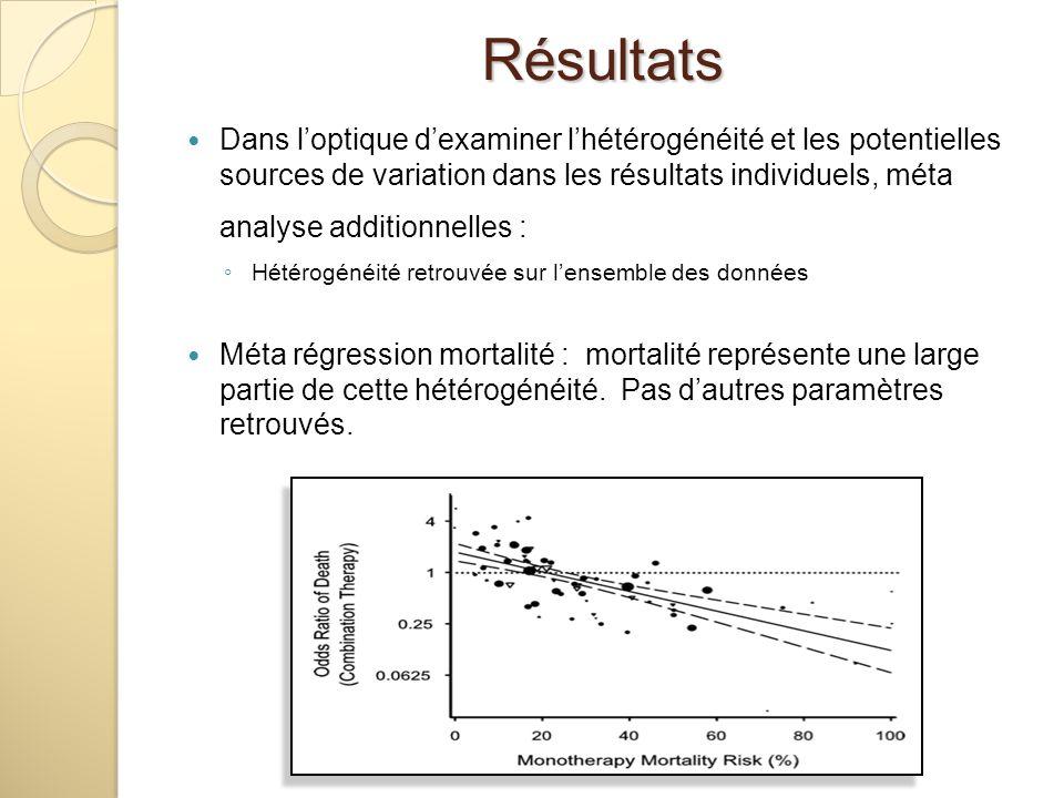 Dans loptique dexaminer lhétérogénéité et les potentielles sources de variation dans les résultats individuels, méta analyse additionnelles : Hétérogé